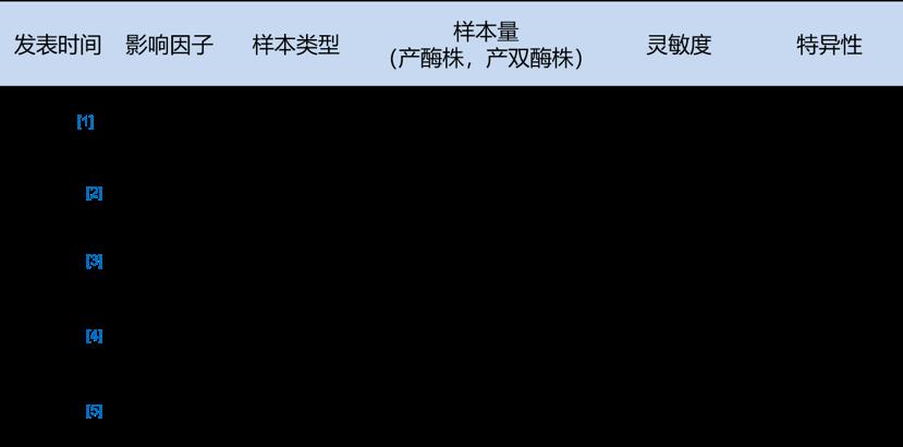 紧跟共识,抗击CRE   碳青霉烯酶检测试剂盒NG-Test® CARBA5隆重上市