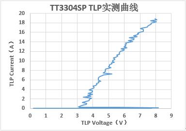 香港天微电子推出业界最佳 HDMI2.1接口的ESD/Surge解决方案