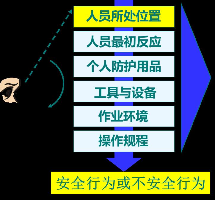 【原创好文】班组长安全管理工具:安全观察