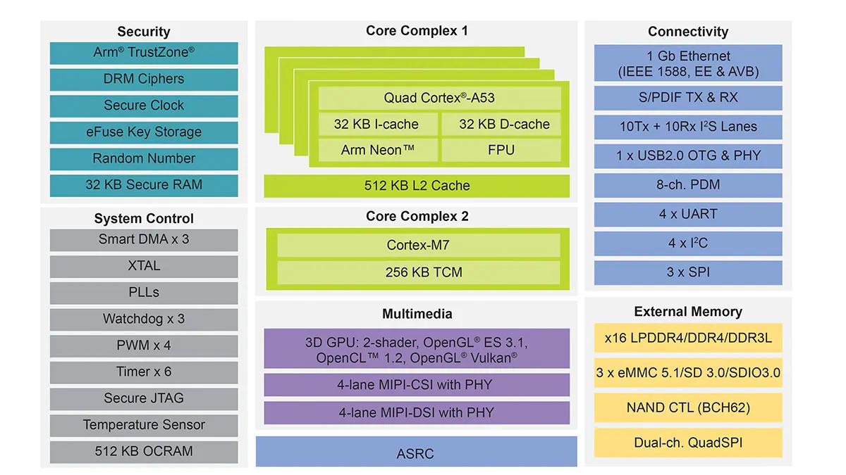 MaaXBoard Nano - 2GB RAM|4核i.MX 8M Nano|单板机SBC