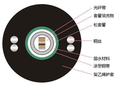中心管式光纤带光缆