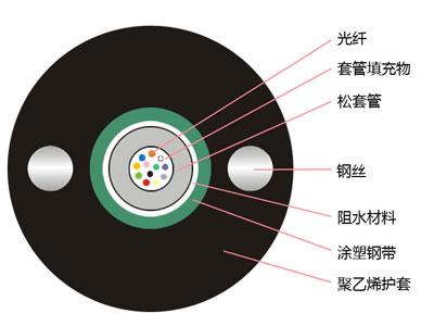 4芯光缆监控光纤