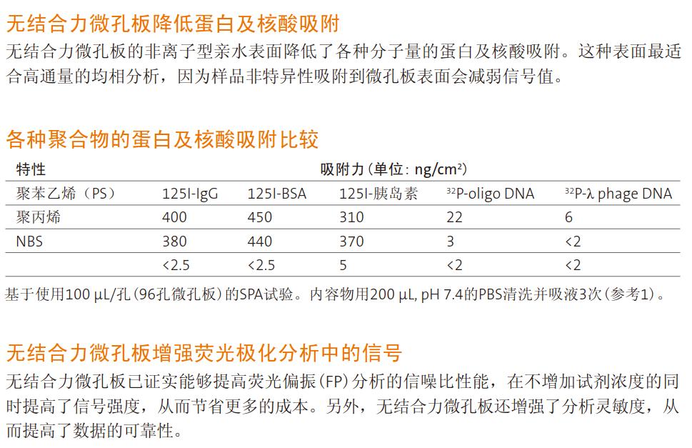 Corning® 无结合力(NBS™)微孔板