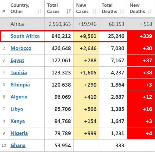 英国之后,南非新冠也变异!全球旅行禁令升级,货物入境受影响!