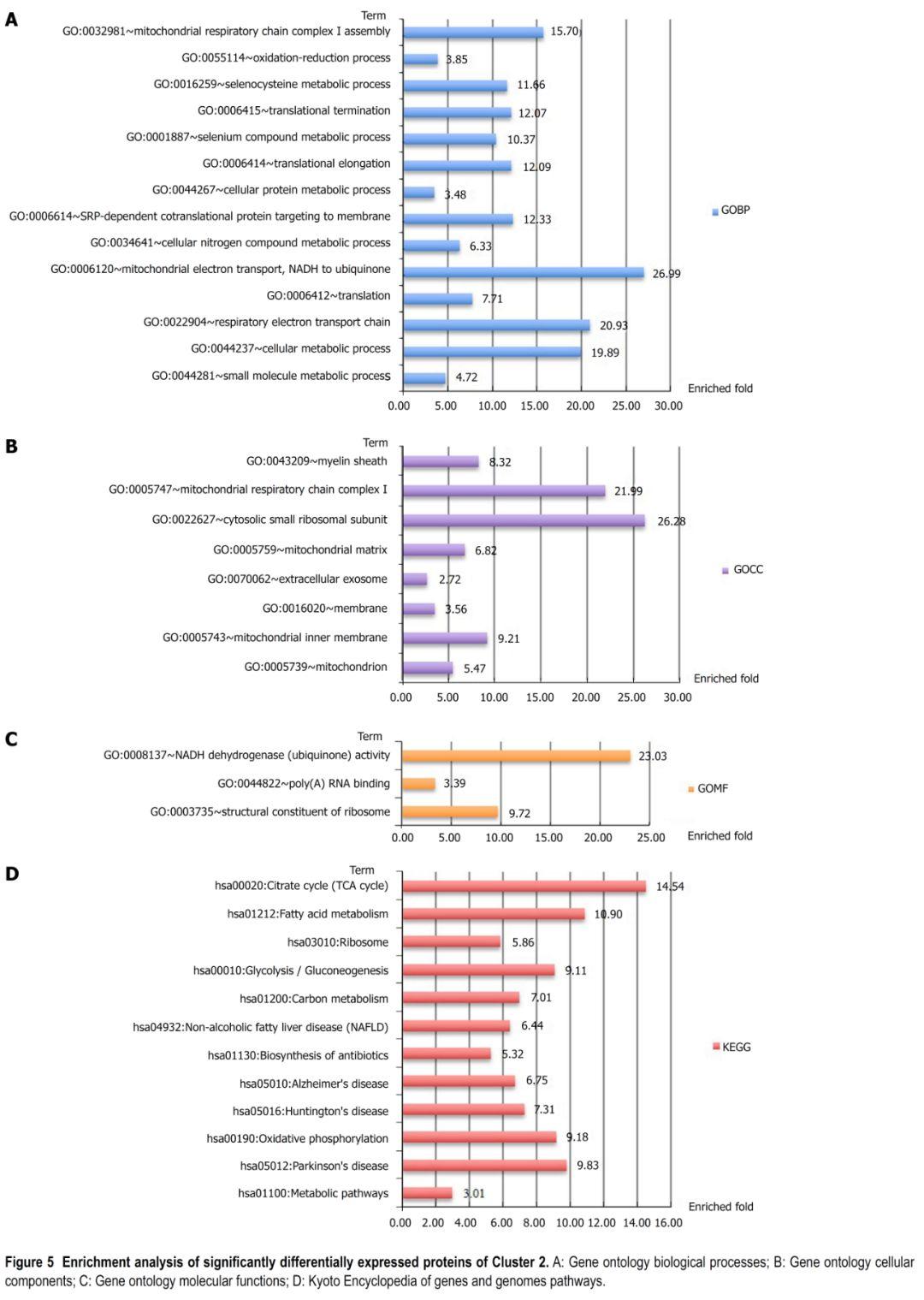 客户文献   蛋白质组学探索原发性胆管炎发病机理