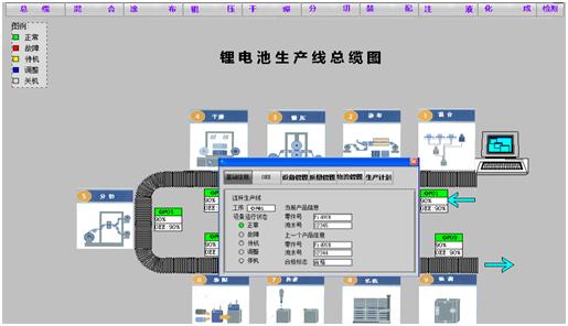 制造执行管理系统MES FOR新能源汽车