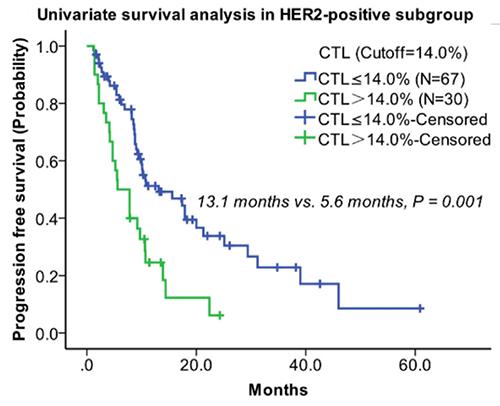 企讯 | 新一代液态活检助力临床HER2阳性乳腺癌判断预后