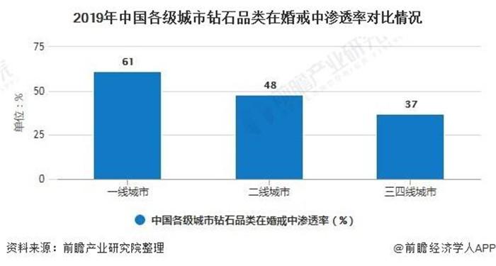 """2020年中国钻石行业市场现状及发展趋势分析未来消费将朝""""三化""""方向发展"""