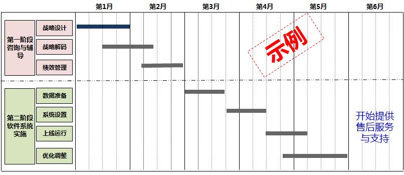 HI-EPM系统实施流程