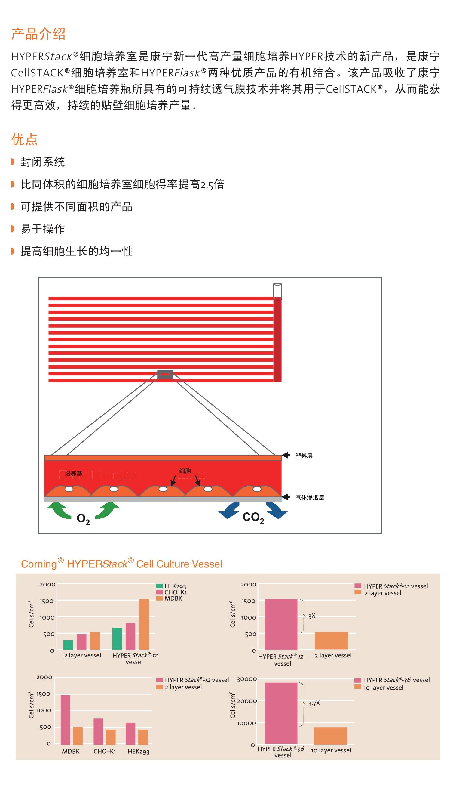 HYPERStack®超级细胞培养室