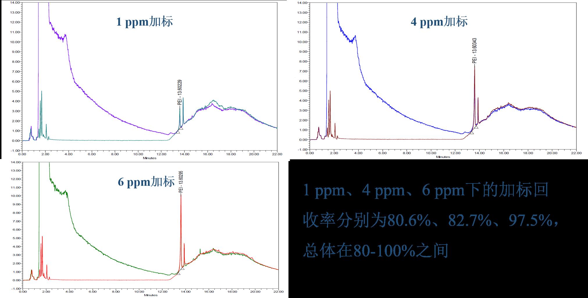 熙华医药联合岛津(上海)实验器材有限公司推出聚乙烯亚胺(PEI)的专属检测方法