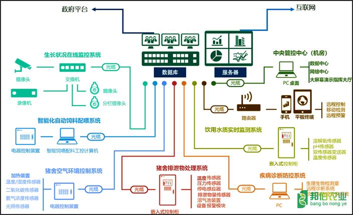 全自动畜牧养殖管控系统
