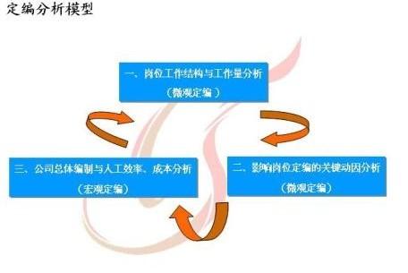 """【原创好文】生产计划管理的""""四定法"""""""