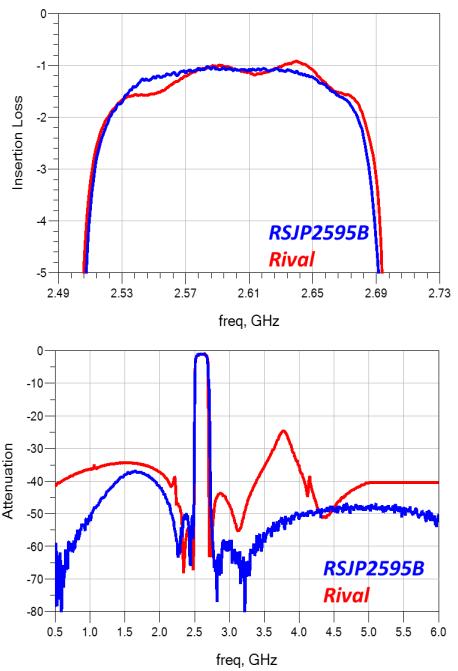 诺思推出高性能BAW滤波芯片 助力5G小基站部署