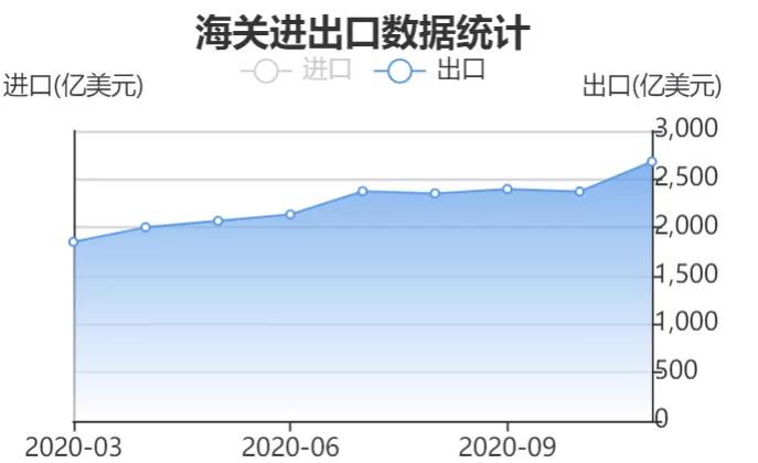 运费狂涨隔日飙升25%,汇率狂跌10万美元半年亏损近8万,外贸出口还能坚持多久?