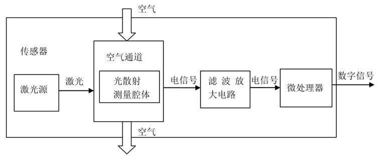 攀藤激光PM2.5传感器PMS5003S