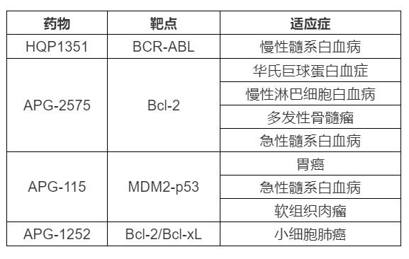 企讯 | 亚盛医药斩获第9项FDA孤儿药认证,创中国药企之最