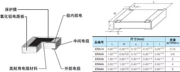 什么是貼片電阻?