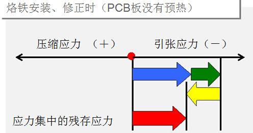 手工焊接對貼片電阻規格的要注意什么