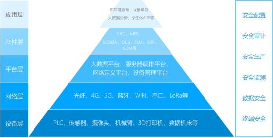 一文看懂工业互联网与工业物联网