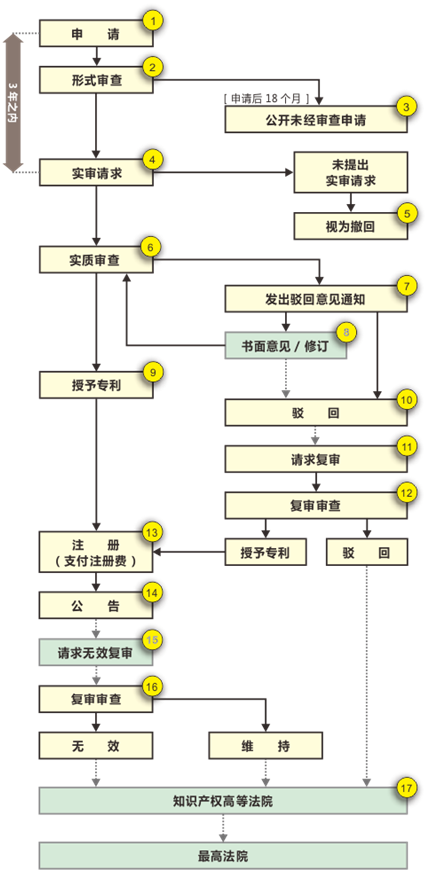 一图看懂日本发明专利申请完整流程