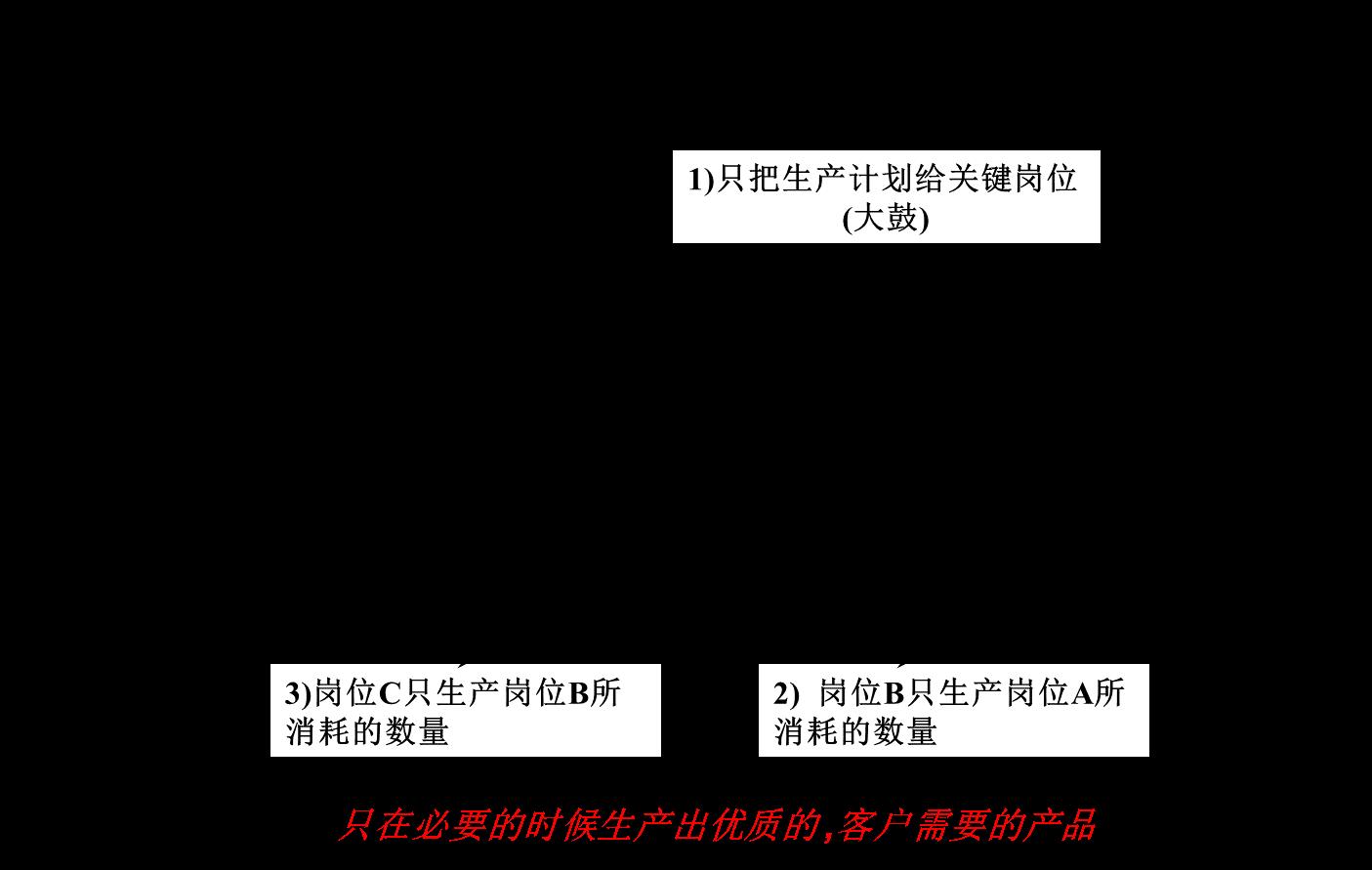 【原创好文】浅析拉动生产模式