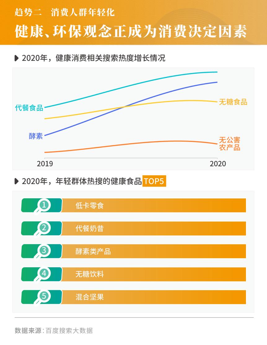 2021年消费市场蕴含怎样的变化趋势?3大趋势解读-犀牛云