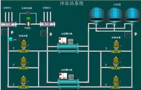 中央空调系统调试方案(全国统一版)详情