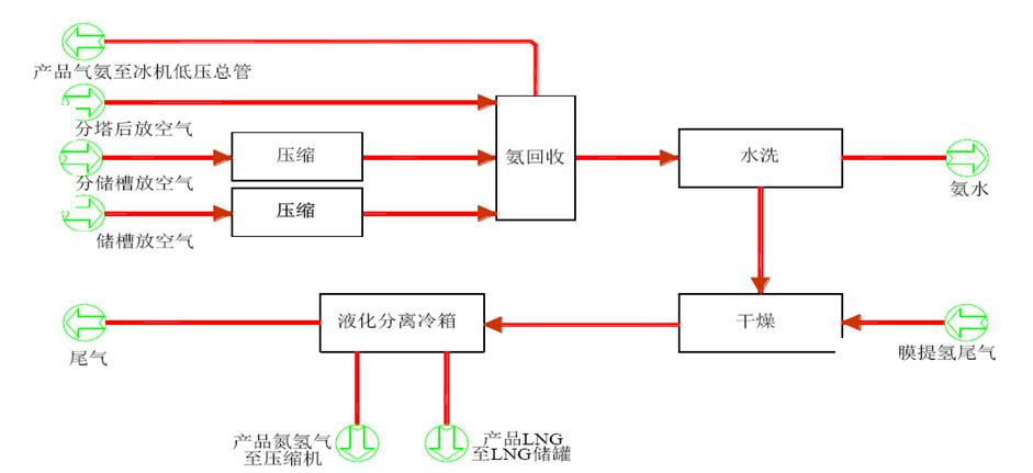 合成氨尾氣低溫深冷分離制取LNG工藝設計