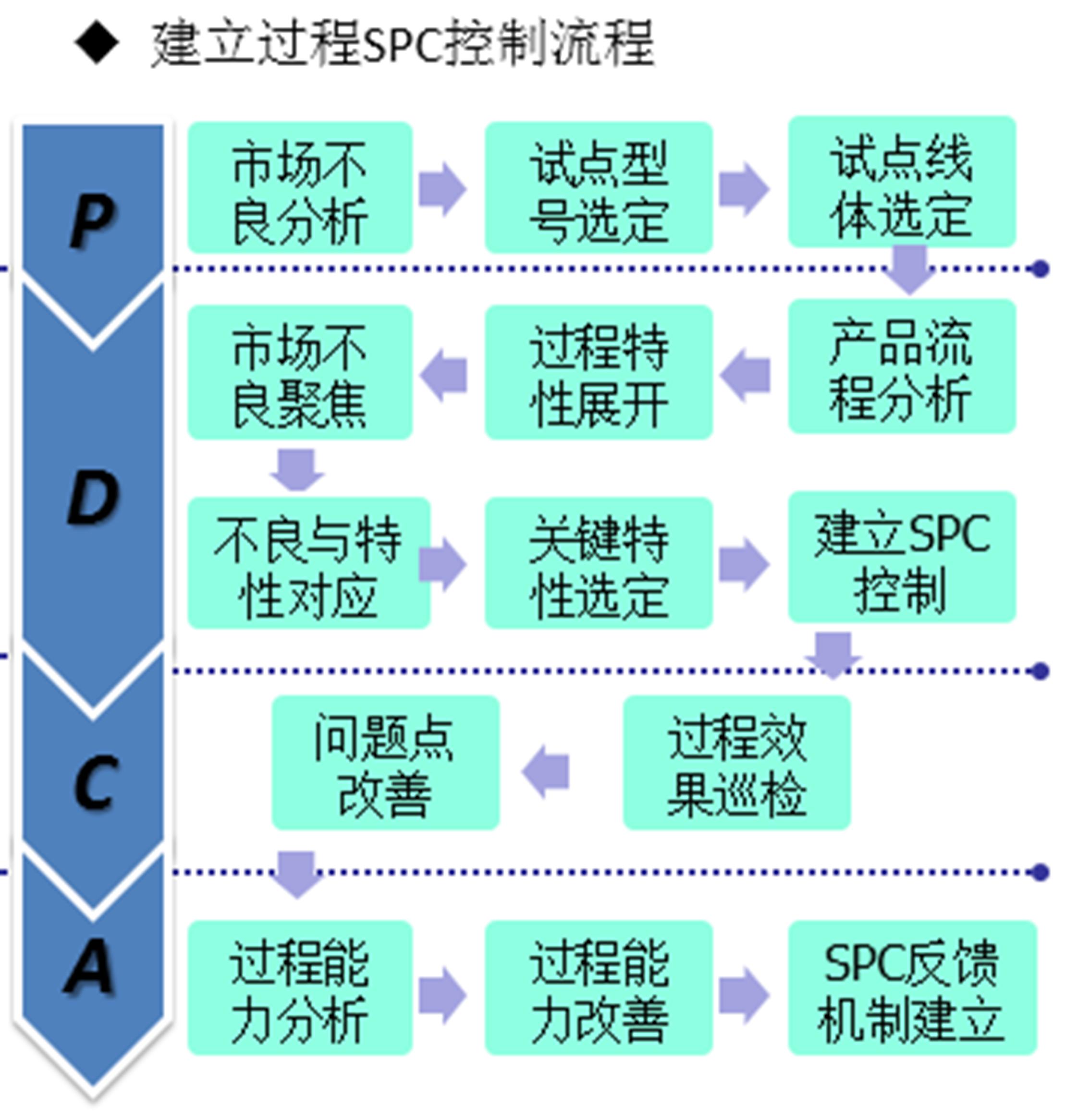【原创好文】工厂管理实践——如何建立过程SPC控制?