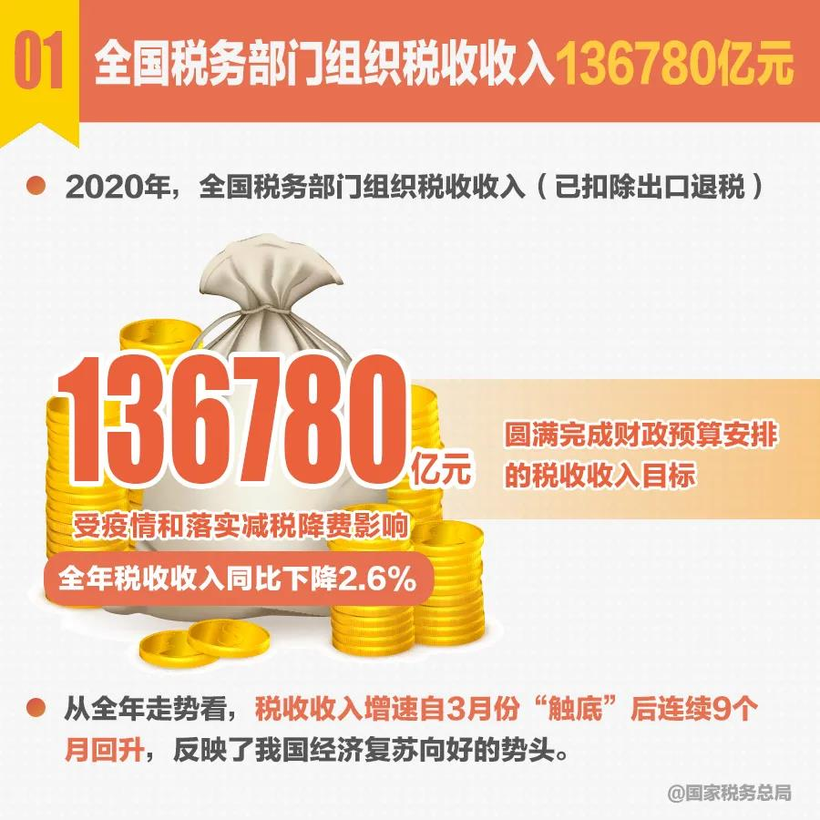 速览!十组税收数据看2020年中国经济发展亮点