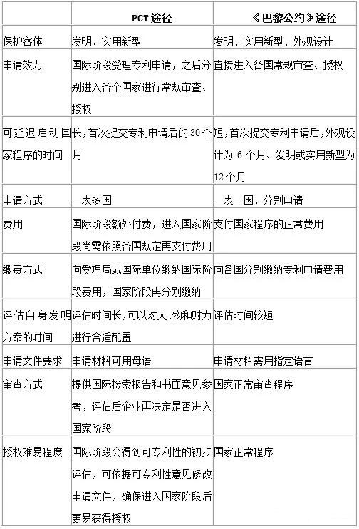 海外专利申请途径