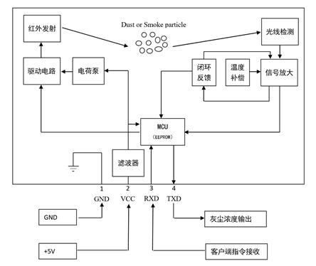 TOMOHO日本友穗红外粉尘传感器DSHA01-C-A