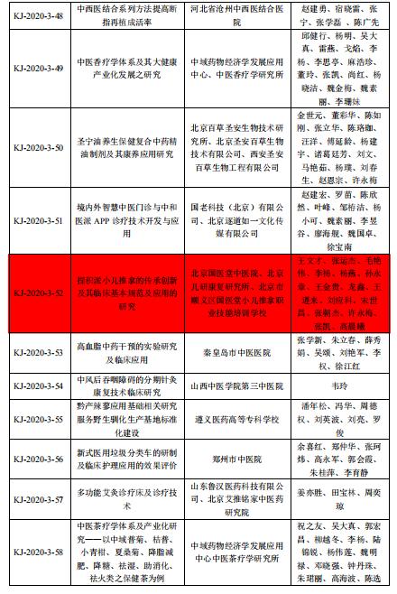 北京国医堂中医院集团有限公司荣获中国中医药研究促进会2020年科学技术进步奖三等奖