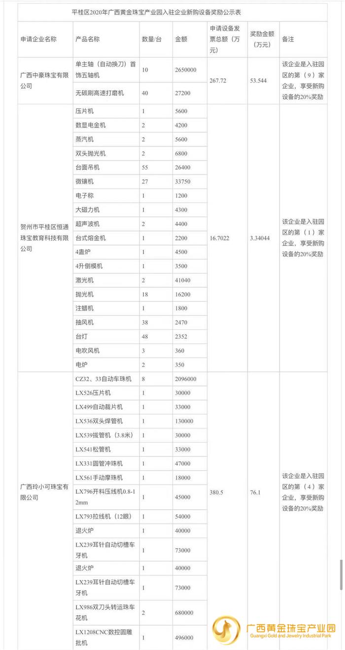 贺州市平桂区2020年广西黄金珠宝产业园 企业新购设备奖励情况公示