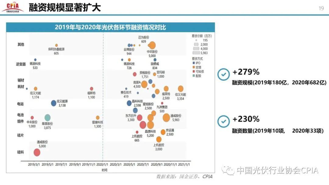 重磅 || 王勃華:光伏行業2020年回顧與2021年展望 (附高清PPT圖)