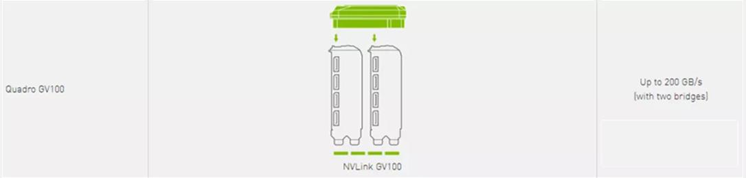 NVIDIA®NVLink到底是个啥?