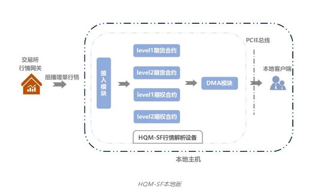 华云信息 HQM-SF硬件行情加速系统(本地版)