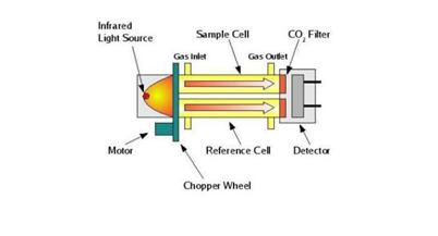 T6615二氧化碳传感器