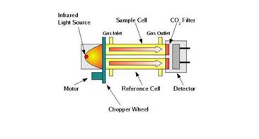 S11二氧化碳传感器