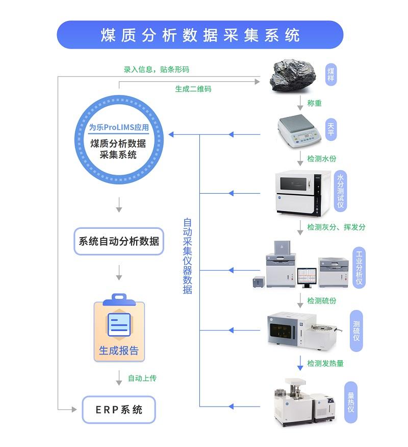 煤质分析数据自动采集系统