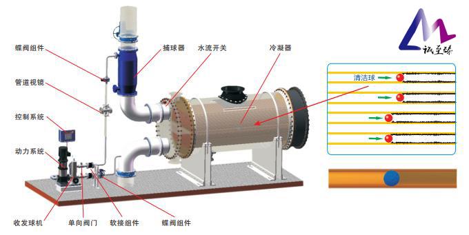 电厂化工厂在线清洗:降低凝汽器端差提效益