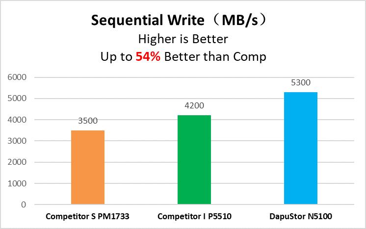 DapuStor发布国产企业级PCIe4.0 DPU600芯片及NVMe Nida5固态硬盘