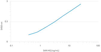 Salt Active Nuclease High Quality (Bioprocessing grade)