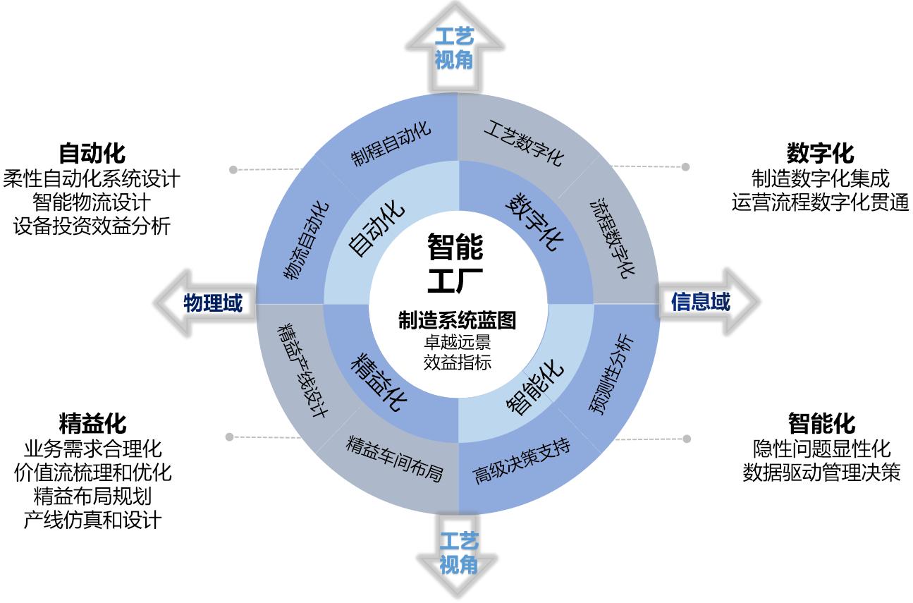 【原创好文】智能制造工厂设计与规划