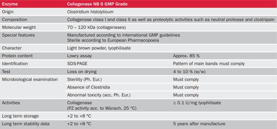 GMP等级胶原酶NB 6