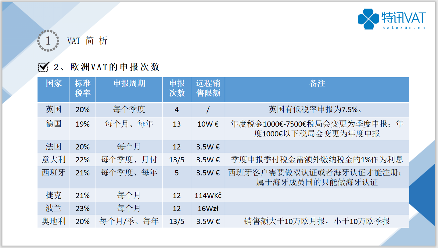 跨境电商企业必知的欧洲八国VAT基础知识