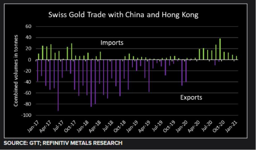 瑞士1月份黄金出口上升 其中三分之二流向了印度和美国