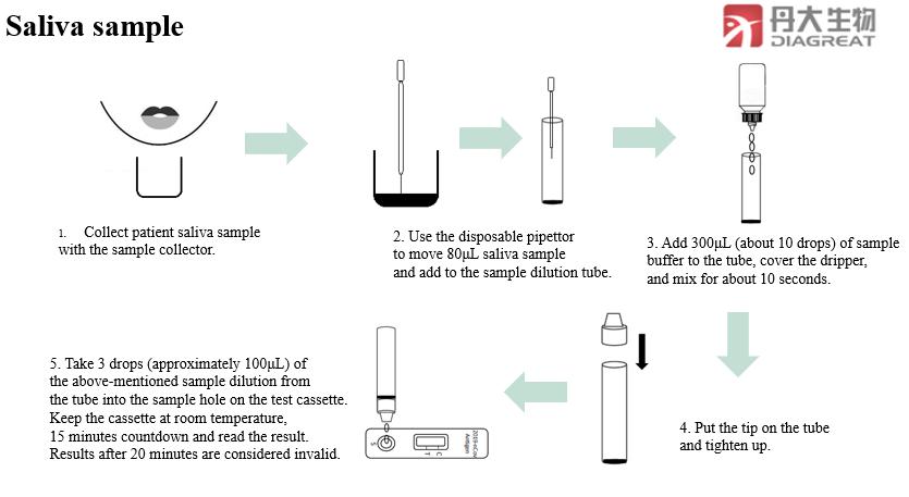 2019-nCoV Antigen Rapid Test Kit
