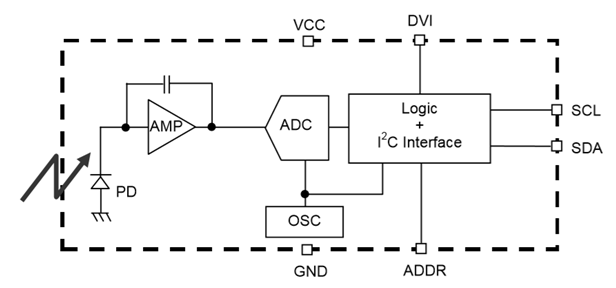 BH1750FVI-TR环境光传感器
